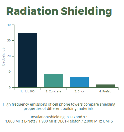 Radiation Shielding Holz100 Chart